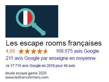 étude escape game 2020 - avis